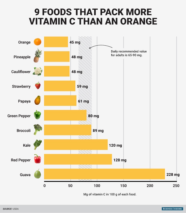 Graph showing foods high in vitamin C that help fight COVID-19 with nutrition